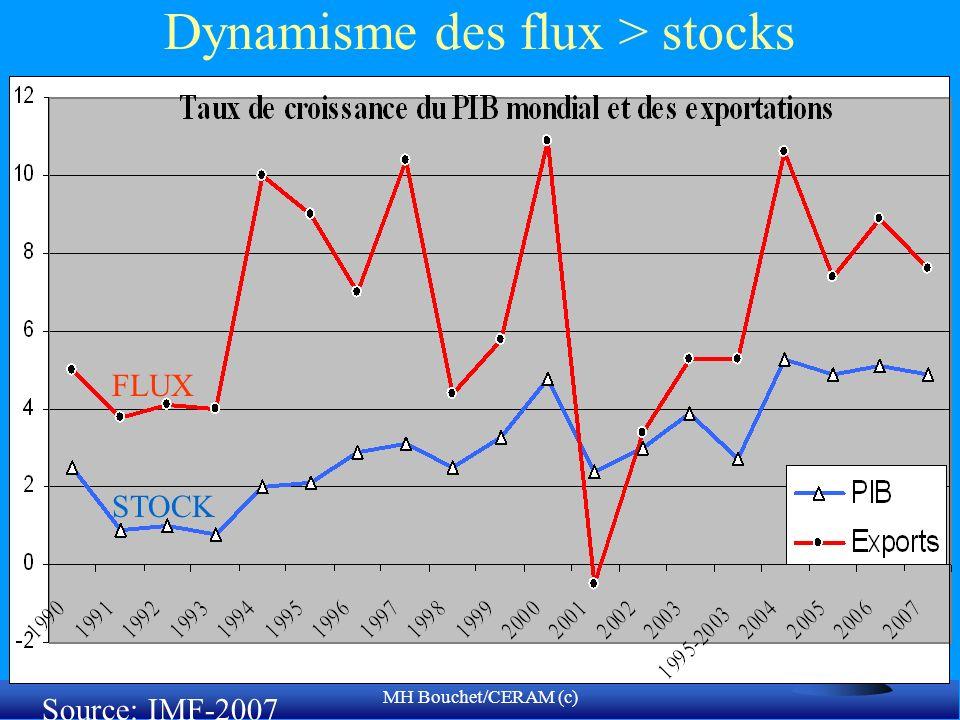 MH Bouchet/CERAM (c) Dynamisme des flux > stocks STOCK FLUX Source: IMF-2007