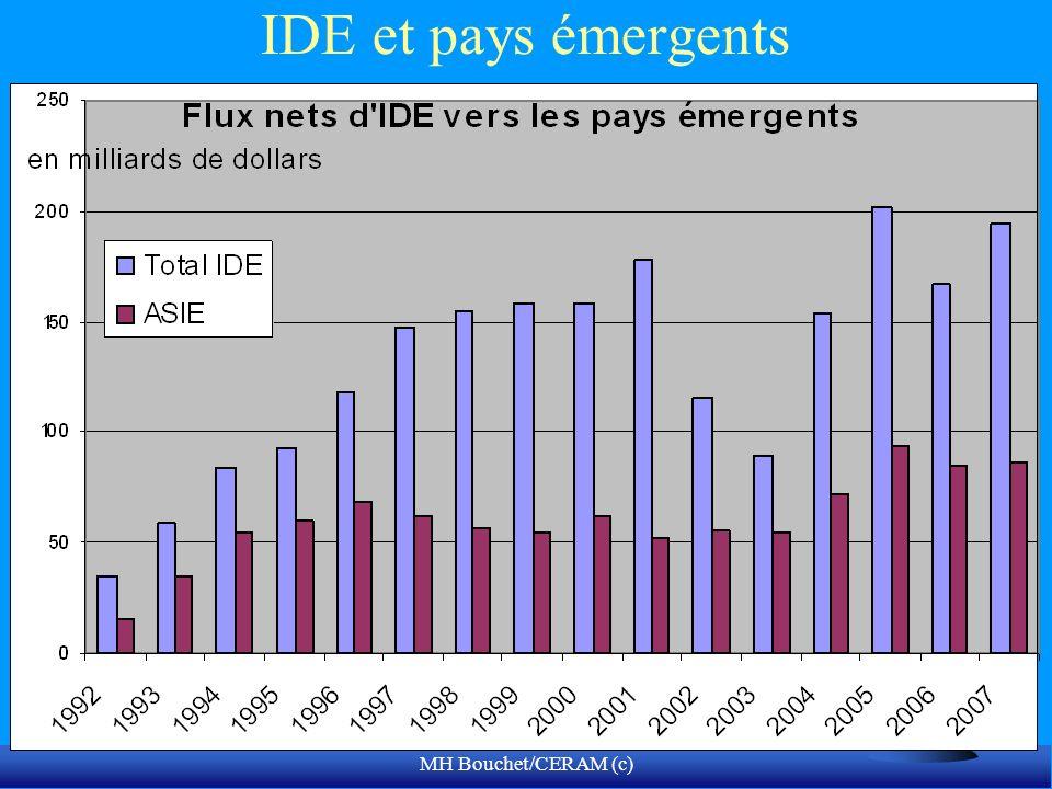 IDE et pays émergents
