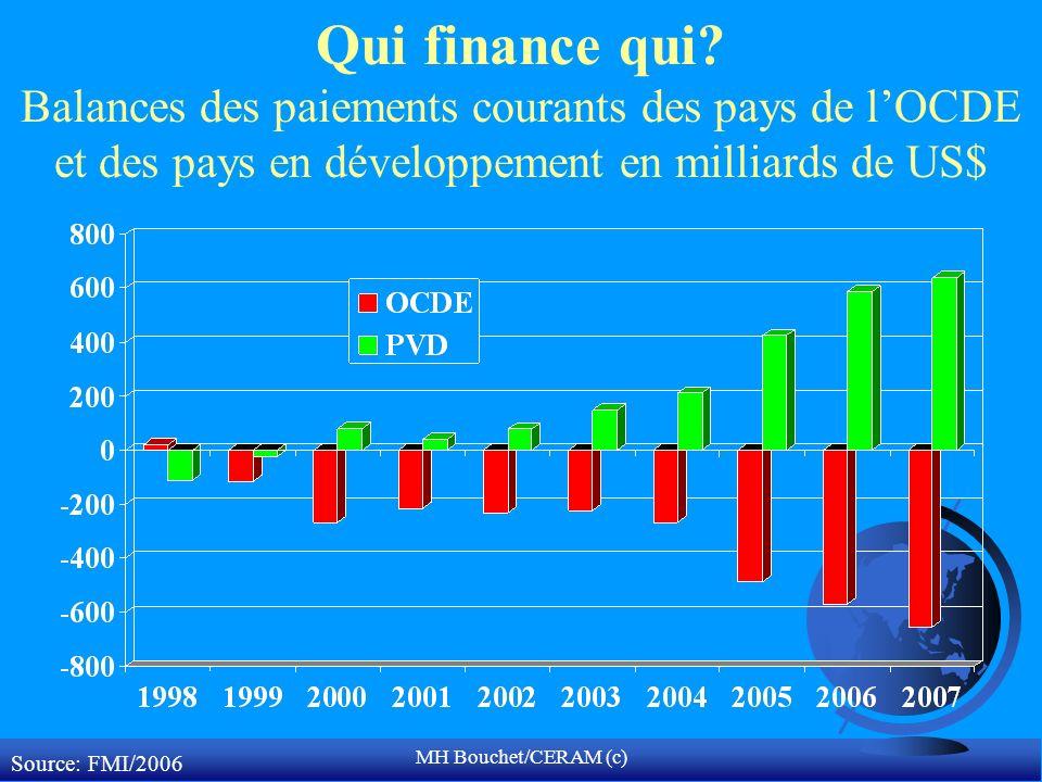 MH Bouchet/CERAM (c) Qui finance qui.