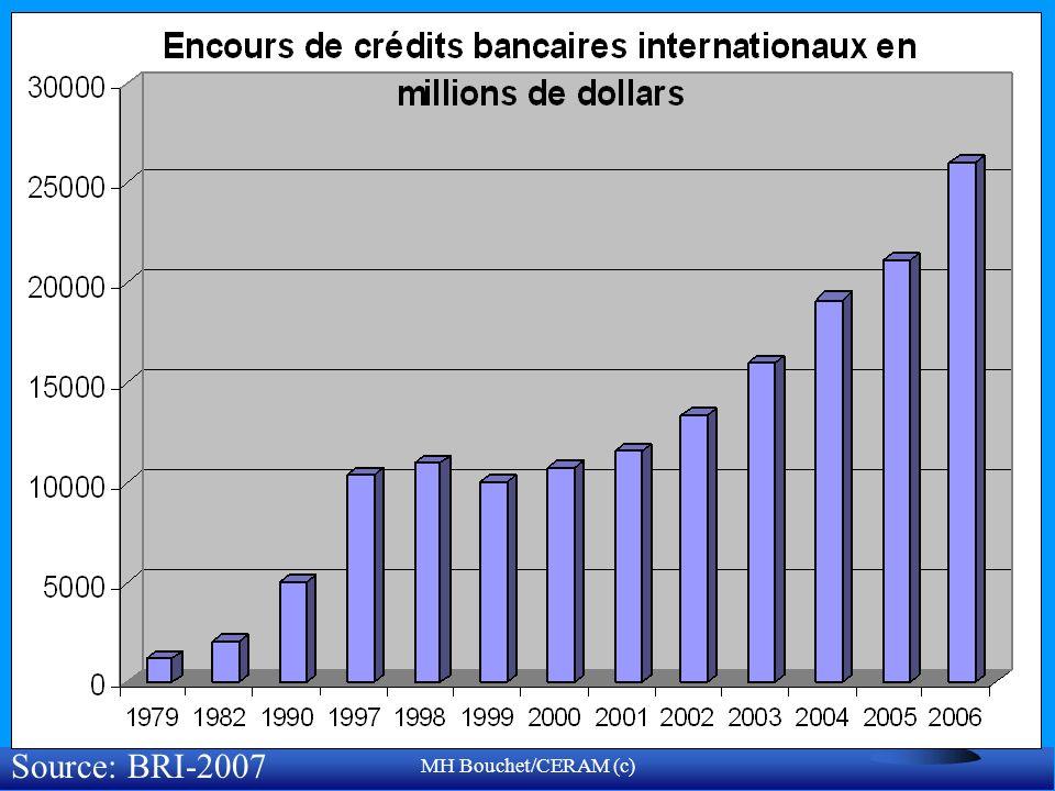 Source: BRI-2007