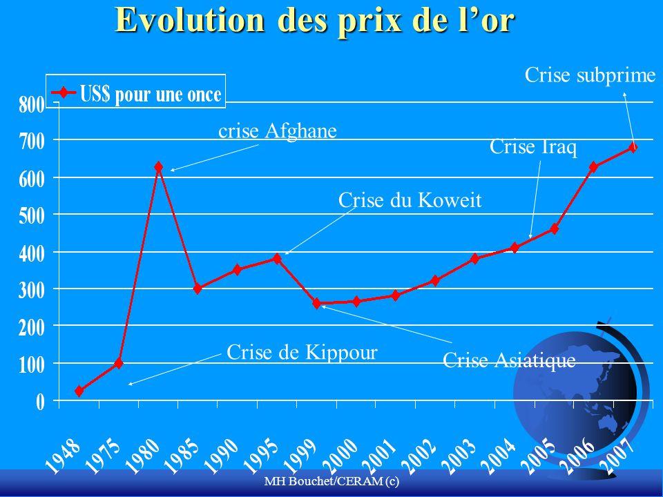 MH Bouchet/CERAM (c) Evolution des prix de lor crise Afghane Crise du Koweit Crise de Kippour Crise Asiatique Crise Iraq Crise subprime