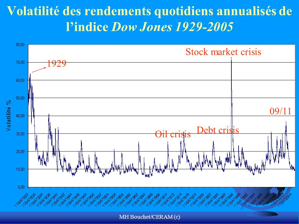MH Bouchet/CERAM (c) Volatilité des rendements quotidiens annualisés de lindice Dow Jones 1929-2005 1929 Stock market crisis 09/11 Debt crisis Oil crisis