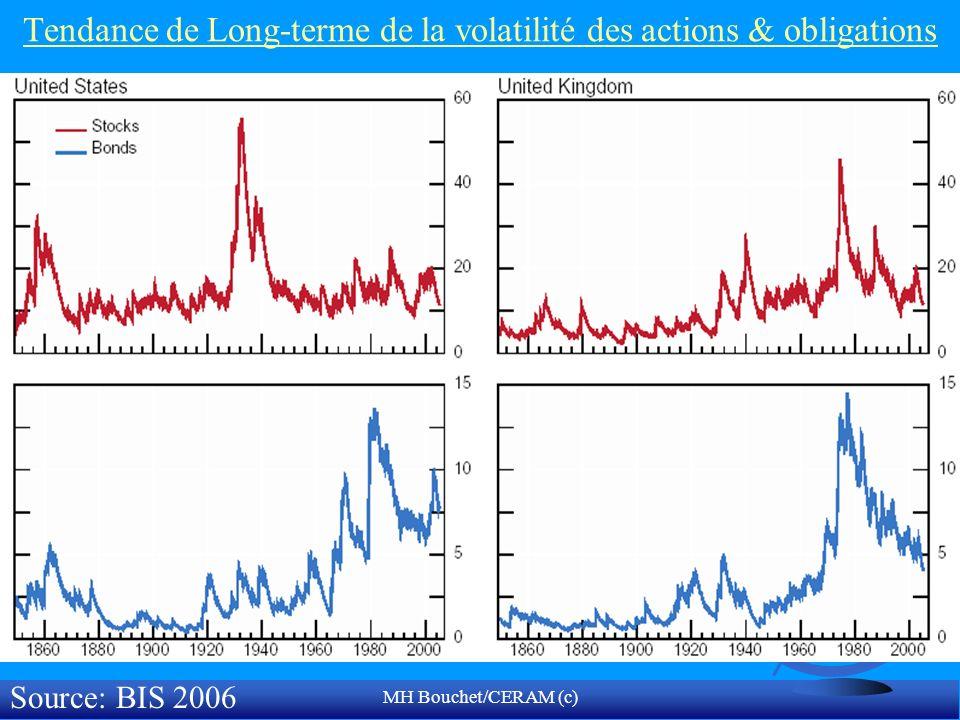 MH Bouchet/CERAM (c) Tendance de Long-terme de la volatilité des actions & obligations Source: BIS 2006