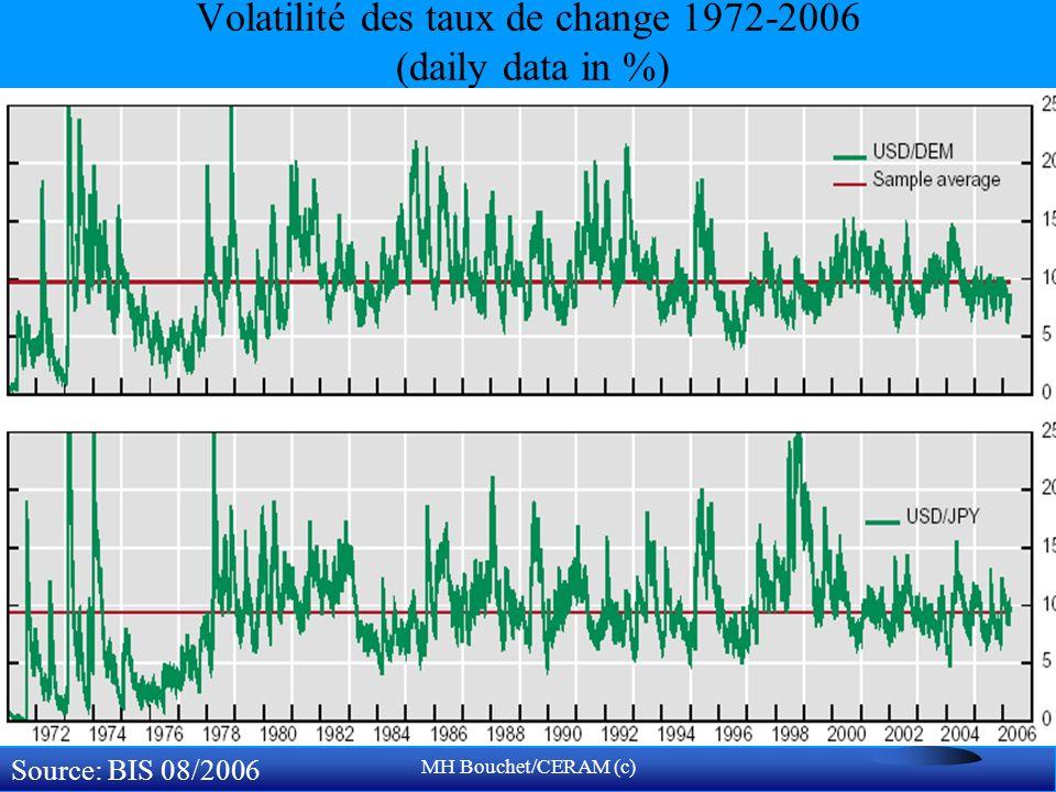 MH Bouchet/CERAM (c) Volatilité des taux de change 1972-2006 (daily data in %) Source: BIS 08/2006