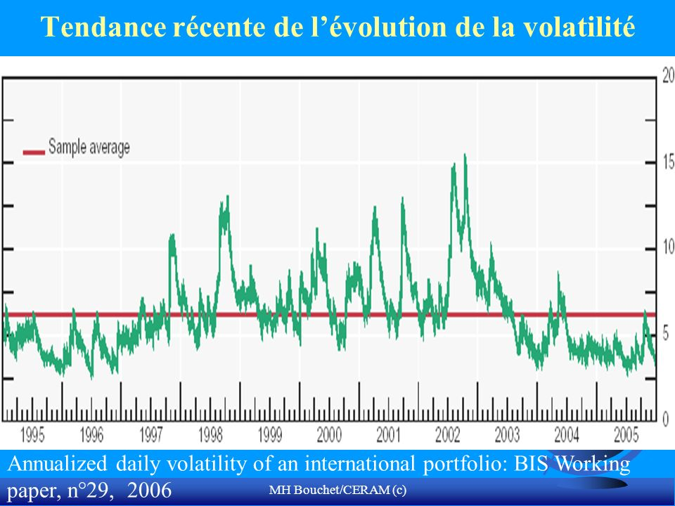 MH Bouchet/CERAM (c) Tendance récente de lévolution de la volatilité Annualized daily volatility of an international portfolio: BIS Working paper, n°29, 2006