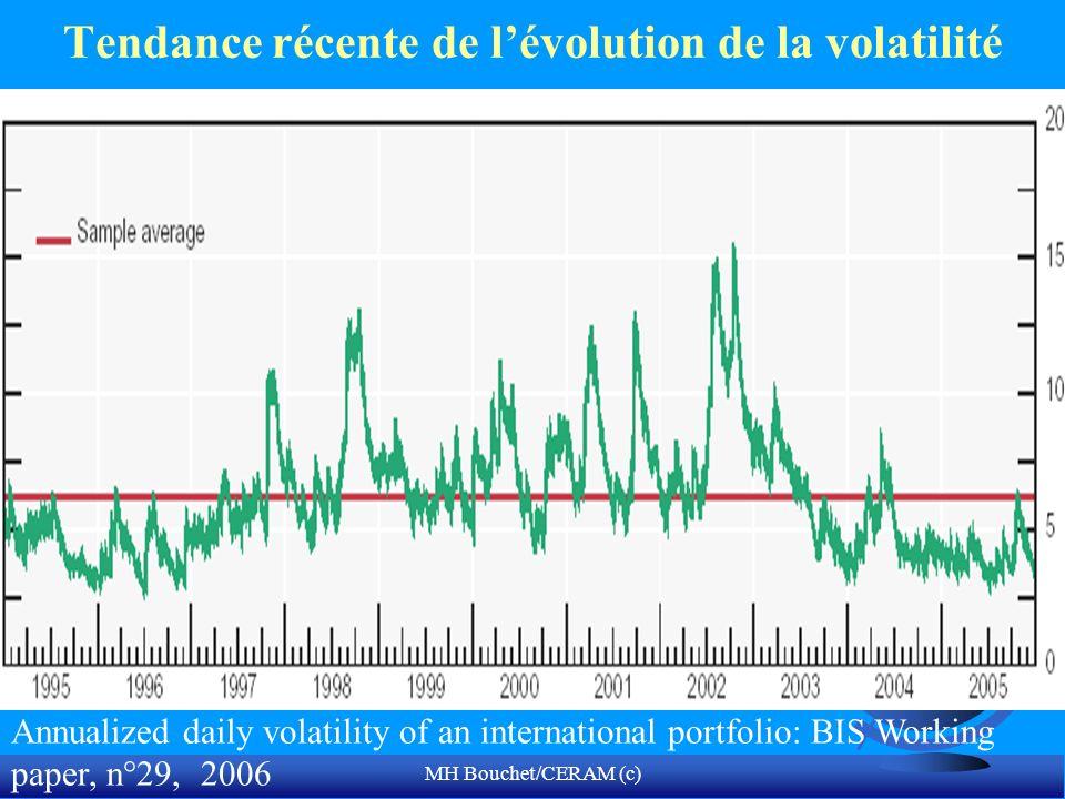 MH Bouchet/CERAM (c) Tendance récente de lévolution de la volatilité Annualized daily volatility of an international portfolio: BIS Working paper, n°2