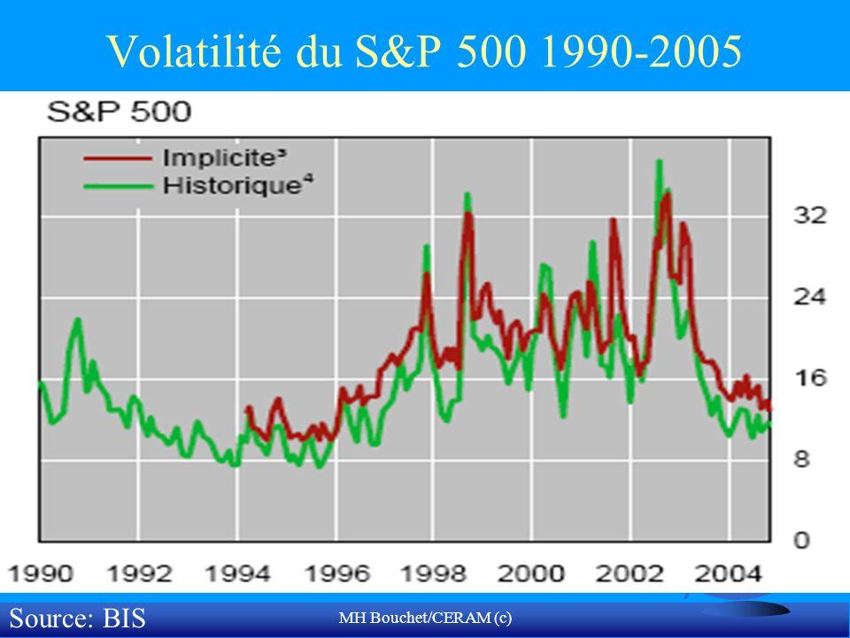 MH Bouchet/CERAM (c) Volatilité du S&P 500 1990-2005 Source: BIS