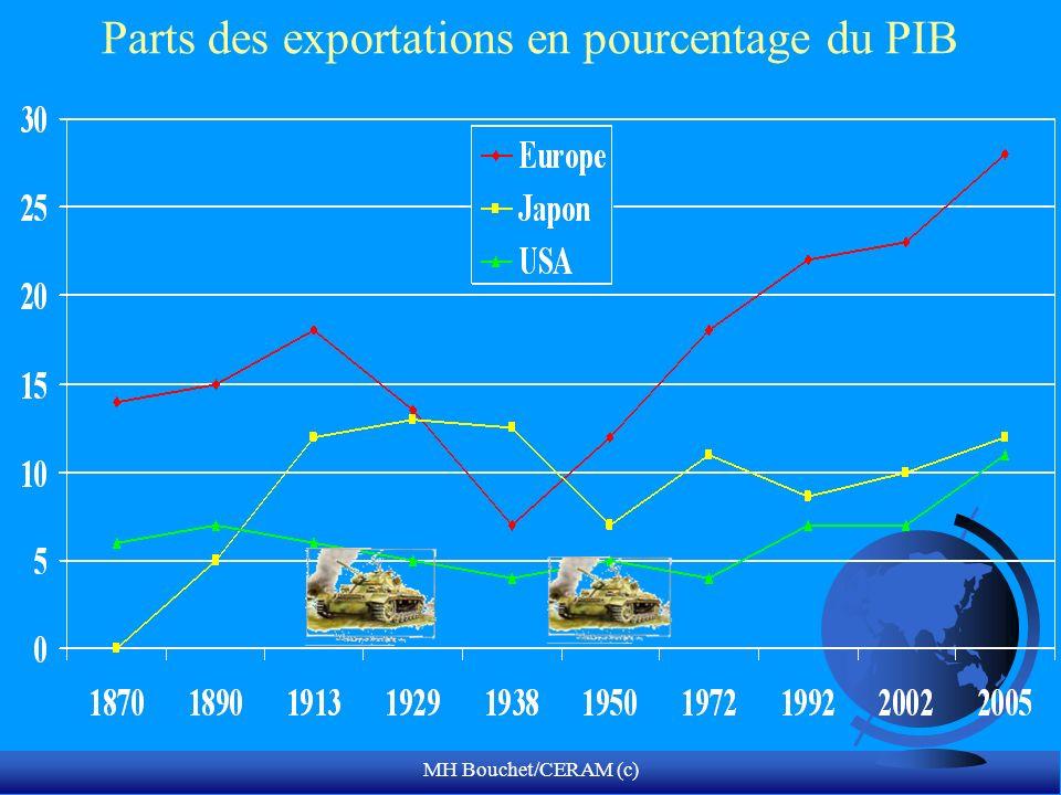 MH Bouchet/CERAM (c) Parts des exportations en pourcentage du PIB