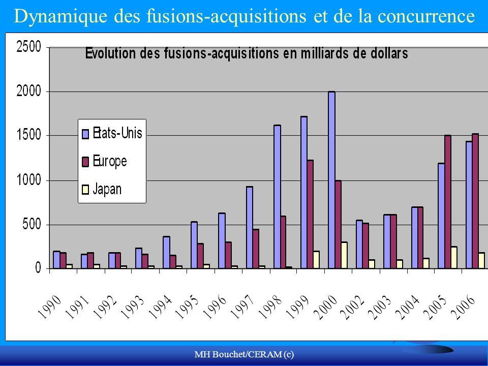 MH Bouchet/CERAM (c) Dynamique des fusions-acquisitions et de la concurrence
