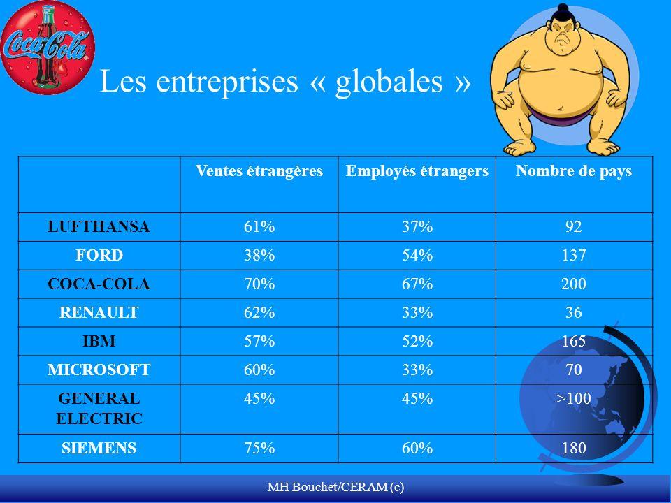 MH Bouchet/CERAM (c) Ventes étrangèresEmployés étrangersNombre de pays LUFTHANSA61%37%92 FORD38%54%137 COCA-COLA70%67%200 RENAULT62%33%36 IBM57%52%165 MICROSOFT60%33%70 GENERAL ELECTRIC 45% >100 SIEMENS75%60%180 Les entreprises « globales »