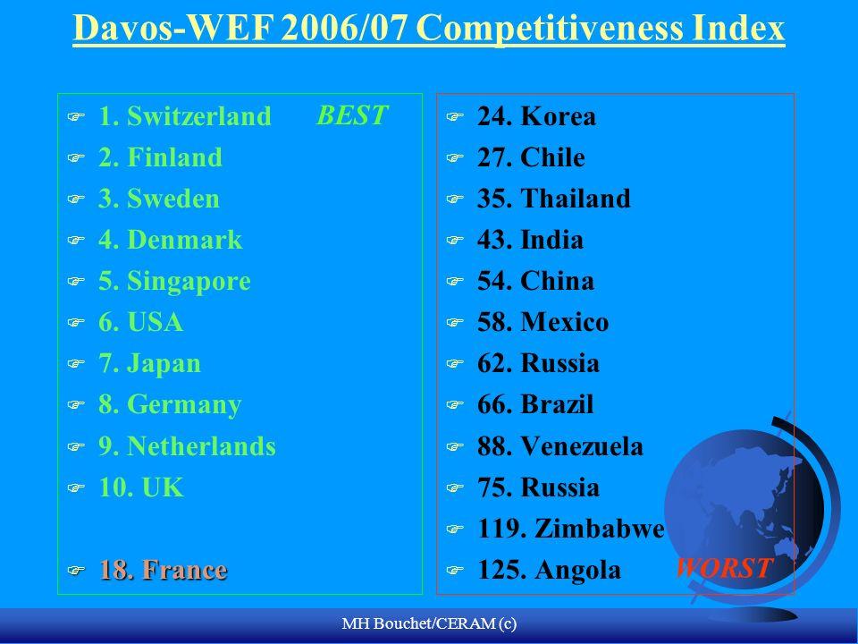MH Bouchet/CERAM (c) Davos-WEF 2006/07 Competitiveness Index F 1.