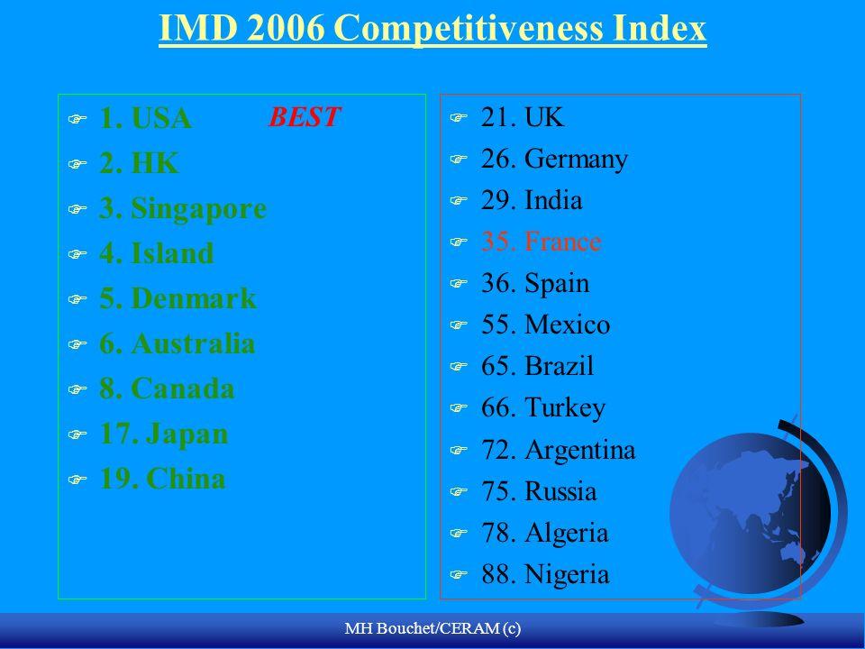 MH Bouchet/CERAM (c) IMD 2006 Competitiveness Index F 1. USA F 2. HK F 3. Singapore F 4. Island F 5. Denmark F 6. Australia F 8. Canada F 17. Japan F