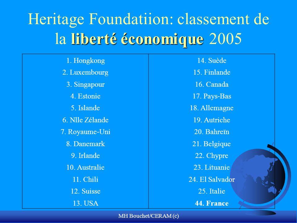 MH Bouchet/CERAM (c) liberté économique Heritage Foundatiion: classement de la liberté économique 2005 1.