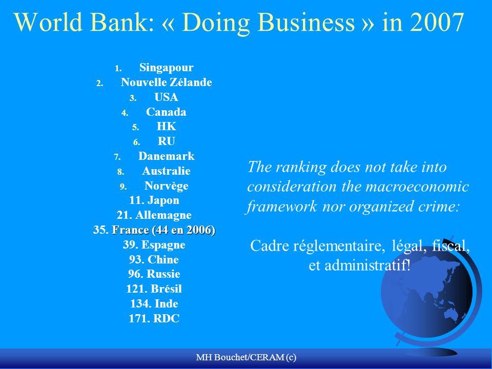 MH Bouchet/CERAM (c) World Bank: « Doing Business » in 2007 1. Singapour 2. Nouvelle Zélande 3. USA 4. Canada 5. HK 6. RU 7. Danemark 8. Australie 9.