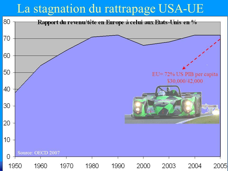 MH Bouchet/CERAM (c) La stagnation du rattrapage USA-UE Source: OECD 2007 EU= 72% US PIB per capita $30,000/42,000