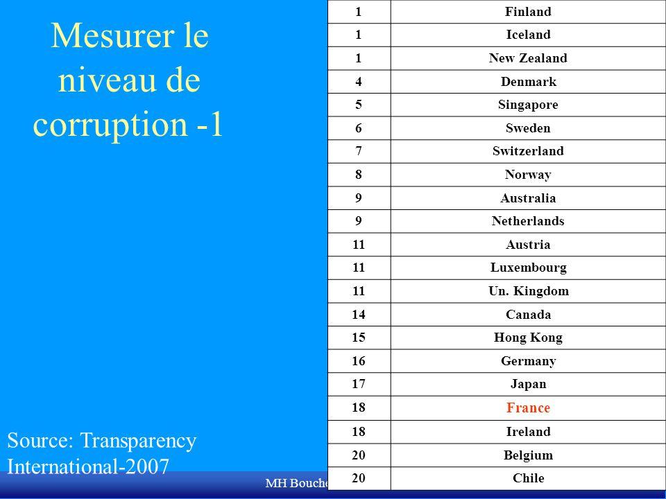 MH Bouchet/CERAM (c) Mesurer le niveau de corruption -1 Source: Transparency International-2007 1Finland 1Iceland 1New Zealand 4Denmark 5Singapore 6Sw
