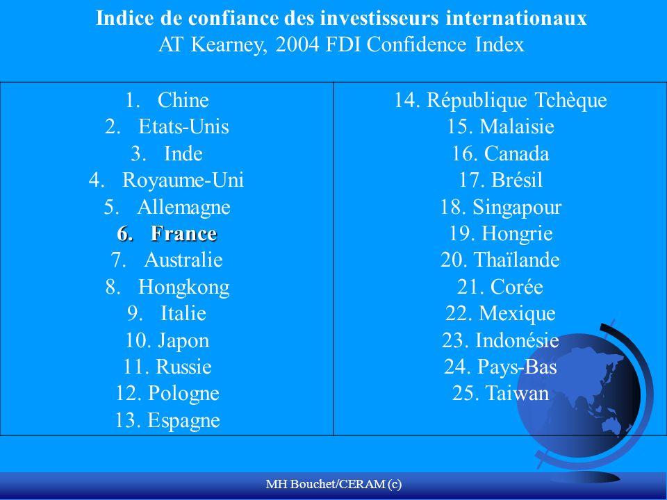 MH Bouchet/CERAM (c) 1.Chine 2.Etats-Unis 3.Inde 4.Royaume-Uni 5.Allemagne 6.France 7.Australie 8.Hongkong 9.Italie 10.Japon 11.Russie 12.Pologne 13.Espagne 14.