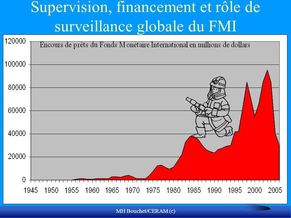 MH Bouchet/CERAM (c) Supervision, financement et rôle de surveillance globale du FMI