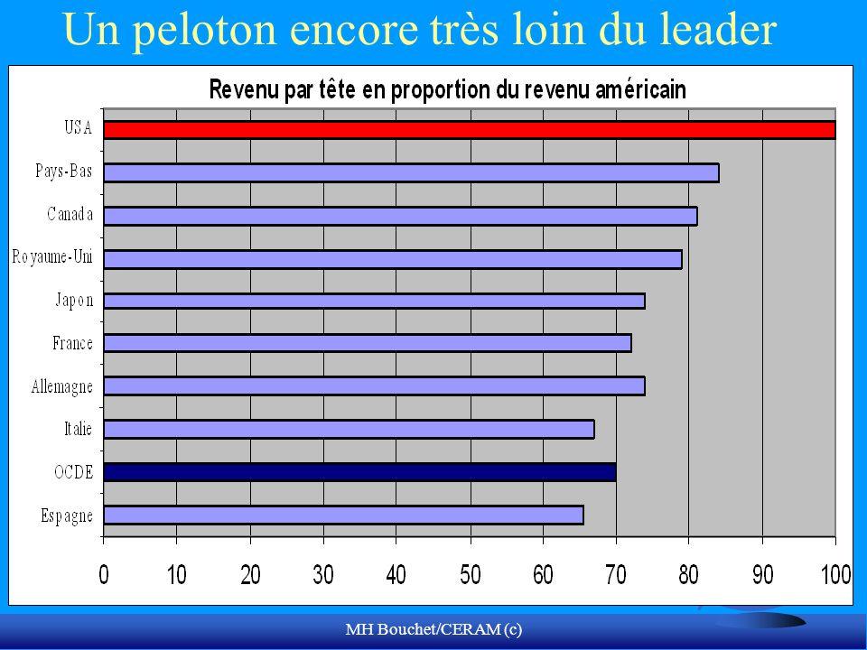 MH Bouchet/CERAM (c) Un peloton encore très loin du leader
