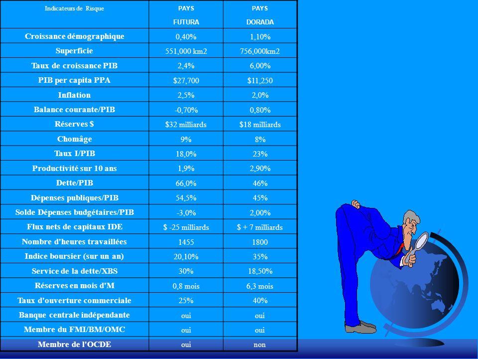 Indicateurs de Risque PAYS FUTURADORADA Croissance démographique 0,40%1,10% Superficie 551,000 km2756,000km2 Taux de croissance PIB 2,4%6,00% PIB per capita PPA $27,700$11,250 Inflation 2,5%2,0% Balance courante/PIB -0,70%0,80% Réserves $ $32 milliards$18 milliards Chomâge 9%8% Taux I/PIB 18,0%23% Productivité sur 10 ans 1,9%2,90% Dette/PIB 66,0%46% Dépenses publiques/PIB 54,5%45% Solde Dépenses budgétaires/PIB -3,0%2,00% Flux nets de capitaux IDE $ -25 milliards$ + 7 milliards Nombre d heures travaillées 14551800 Indice boursier (sur un an) 20,10%35% Service de la dette/XBS 30%18,50% Réserves en mois d M 0,8 mois6,3 mois Taux d ouverture commerciale 25%40% Banque centrale indépendante oui Membre du FMI/BM/OMC oui Membre de l OCDE ouinon