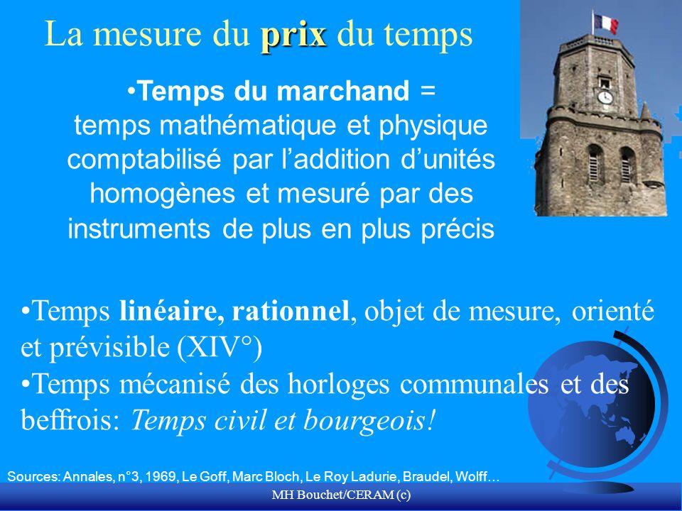 MH Bouchet/CERAM (c) prix La mesure du prix du temps Sources: Annales, n°3, 1969, Le Goff, Marc Bloch, Le Roy Ladurie, Braudel, Wolff… Temps du marcha