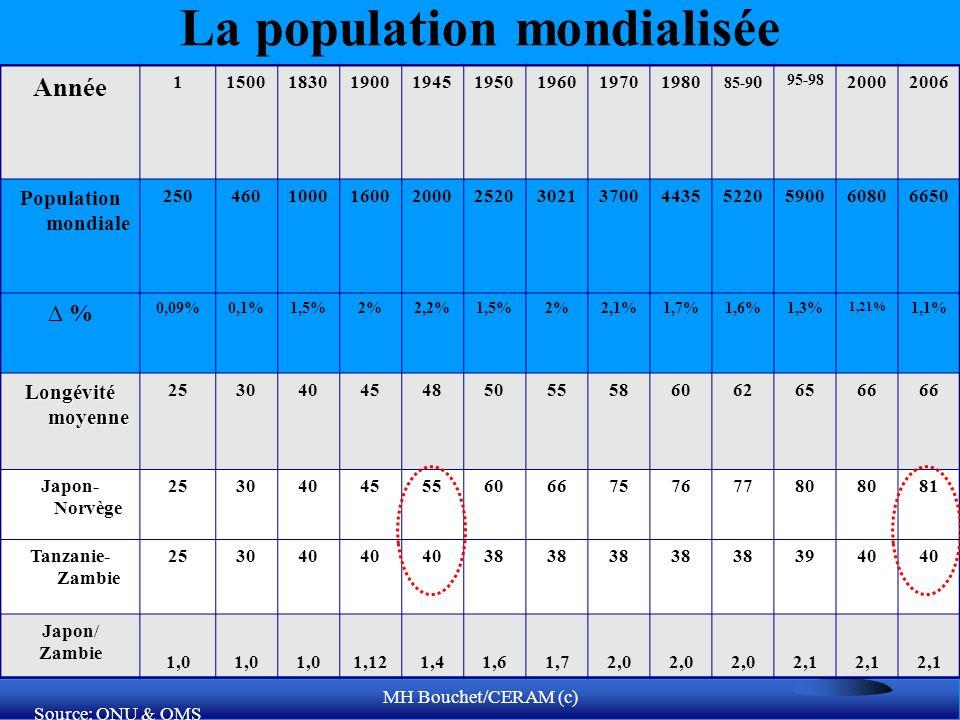 MH Bouchet/CERAM (c) La population mondialisée Année 115001830190019451950196019701980 85-9 0 95-98 20002006 Population mondiale 250460100016002000252