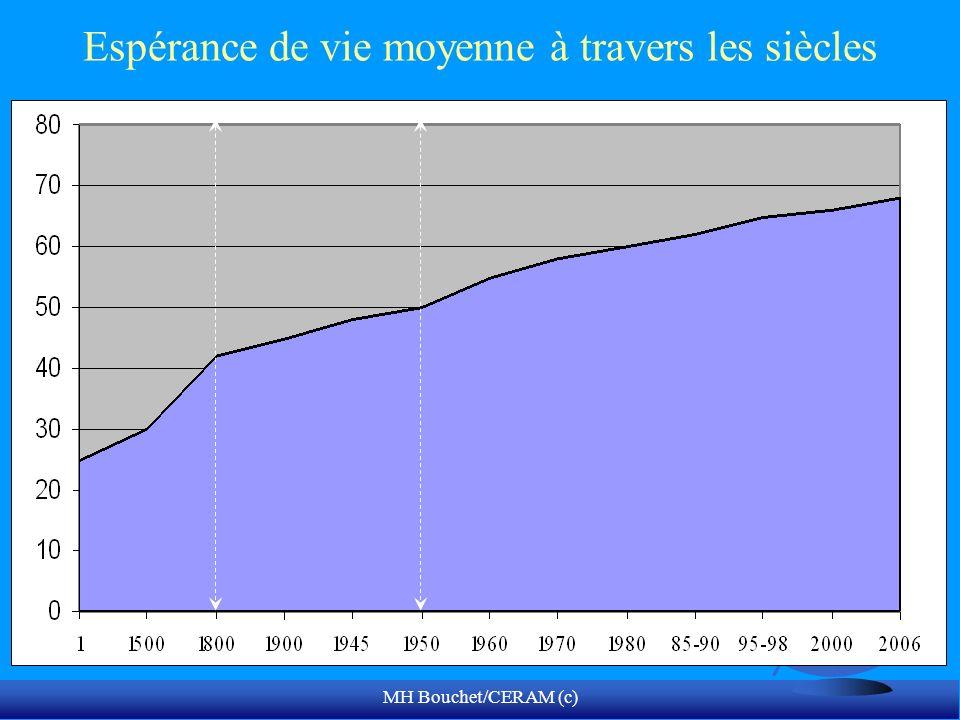 MH Bouchet/CERAM (c) Espérance de vie moyenne à travers les siècles
