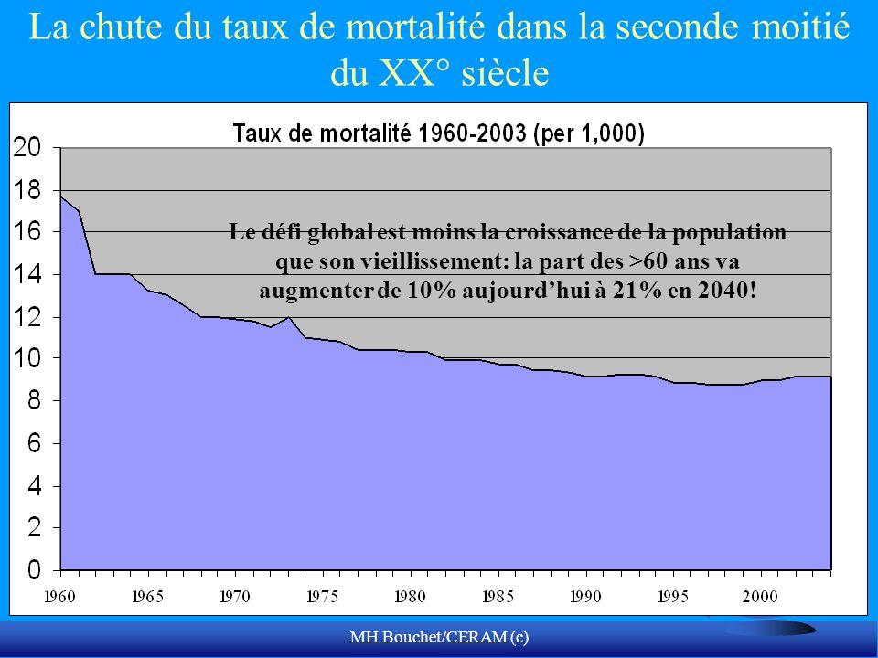 MH Bouchet/CERAM (c) La chute du taux de mortalité dans la seconde moitié du XX° siècle Le défi global est moins la croissance de la population que so