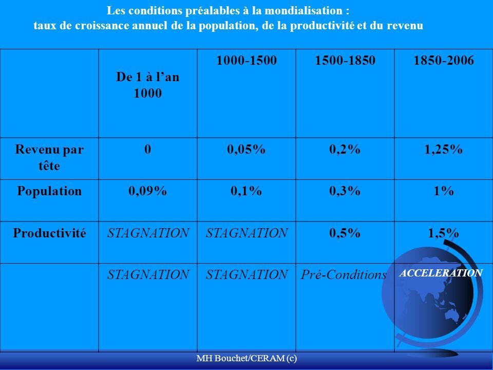 MH Bouchet/CERAM (c) Les conditions préalables à la mondialisation : taux de croissance annuel de la population, de la productivité et du revenu De 1