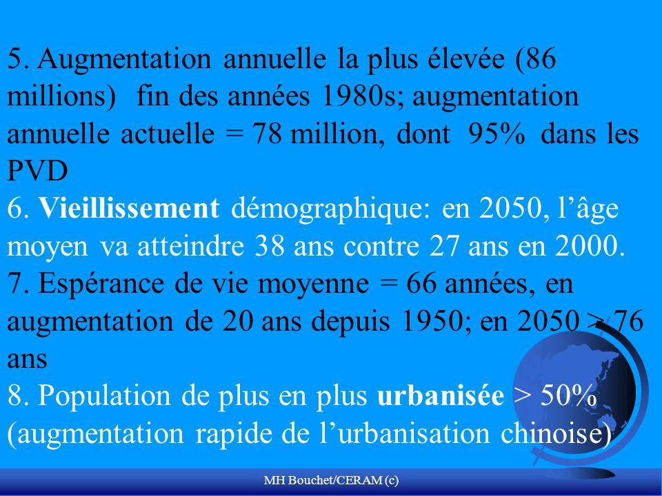 MH Bouchet/CERAM (c) 5. Augmentation annuelle la plus élevée (86 millions) fin des années 1980s; augmentation annuelle actuelle = 78 million, dont 95%