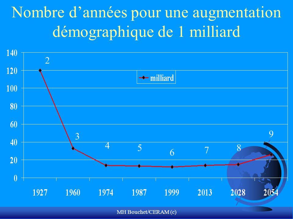 MH Bouchet/CERAM (c) Nombre dannées pour une augmentation démographique de 1 milliard 6 7 5 4 3 2 8 9