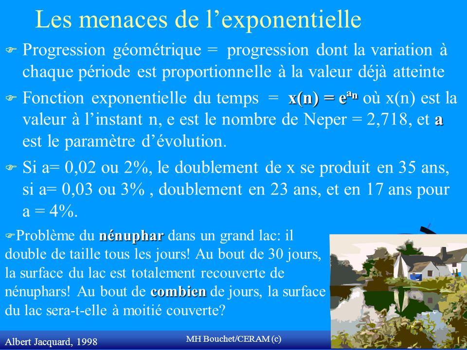 MH Bouchet/CERAM (c) Les menaces de lexponentielle F Progression géométrique = progression dont la variation à chaque période est proportionnelle à la