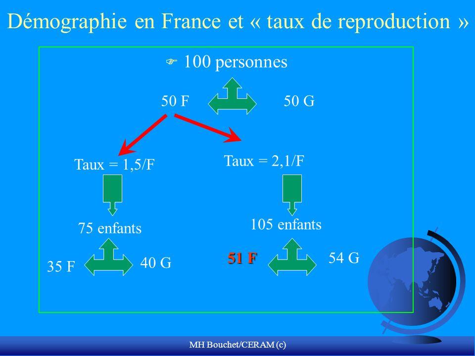 MH Bouchet/CERAM (c) Démographie en France et « taux de reproduction » F 100 personnes 50 F50 G Taux = 1,5/F Taux = 2,1/F 75 enfants 105 enfants 51 F