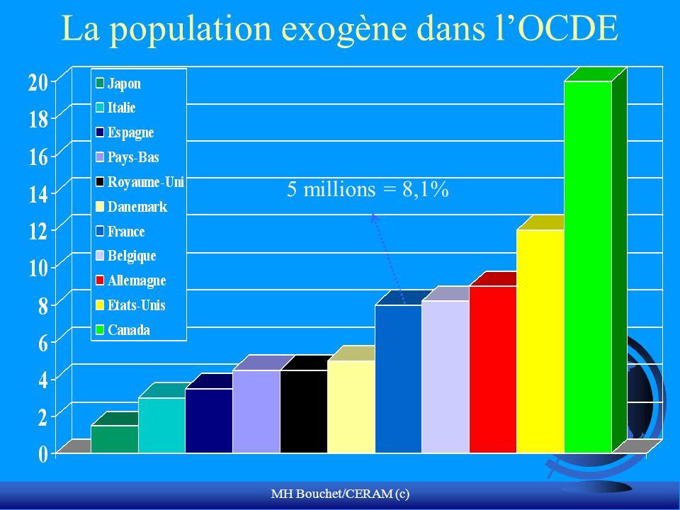 MH Bouchet/CERAM (c) La population exogène dans lOCDE 5 millions = 8,1%