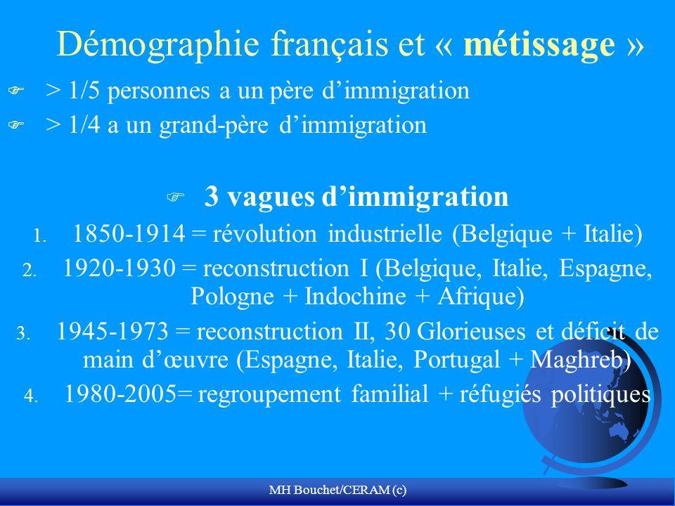 MH Bouchet/CERAM (c) Démographie français et « métissage » F > 1/5 personnes a un père dimmigration F > 1/4 a un grand-père dimmigration F 3 vagues di