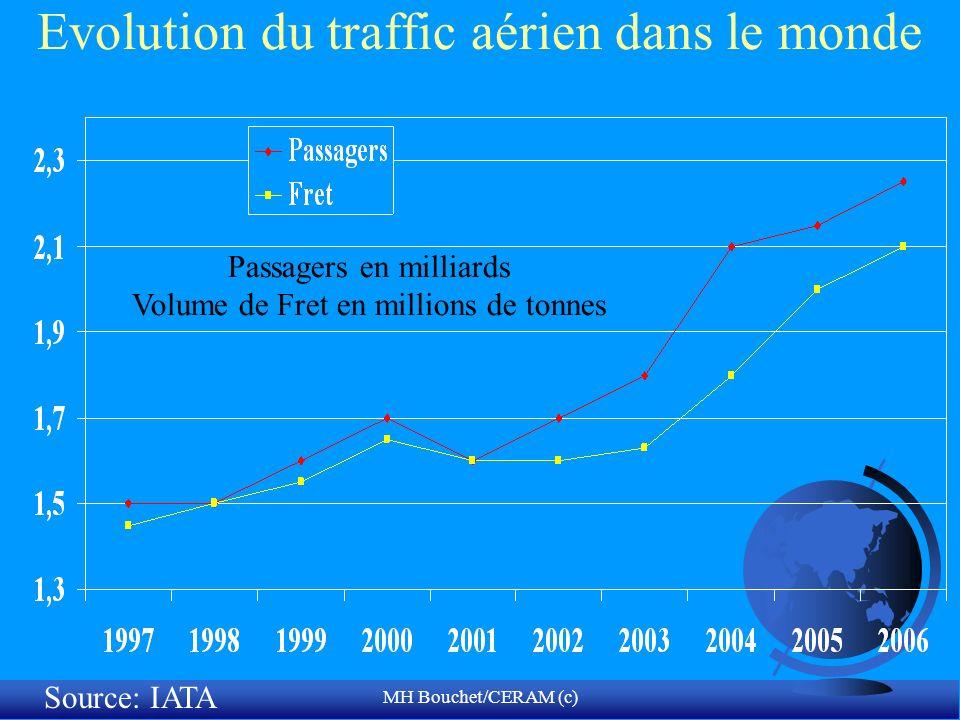 MH Bouchet/CERAM (c) Evolution du traffic aérien dans le monde Passagers en milliards Volume de Fret en millions de tonnes Source: IATA