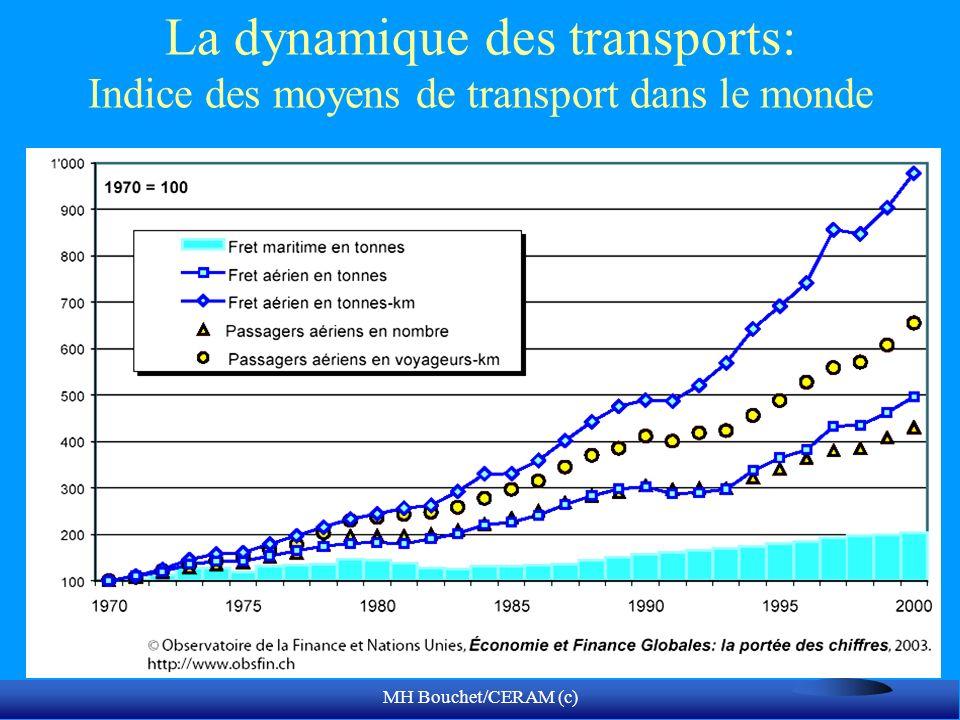 MH Bouchet/CERAM (c) La dynamique des transports: Indice des moyens de transport dans le monde