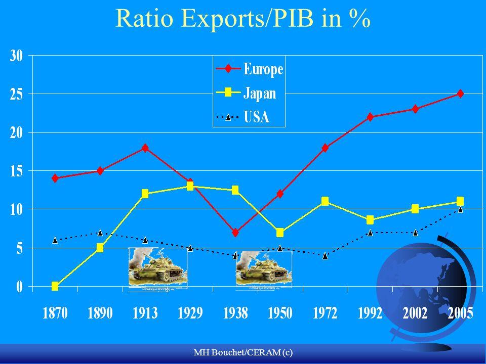 MH Bouchet/CERAM (c) Ratio Exports/PIB in %