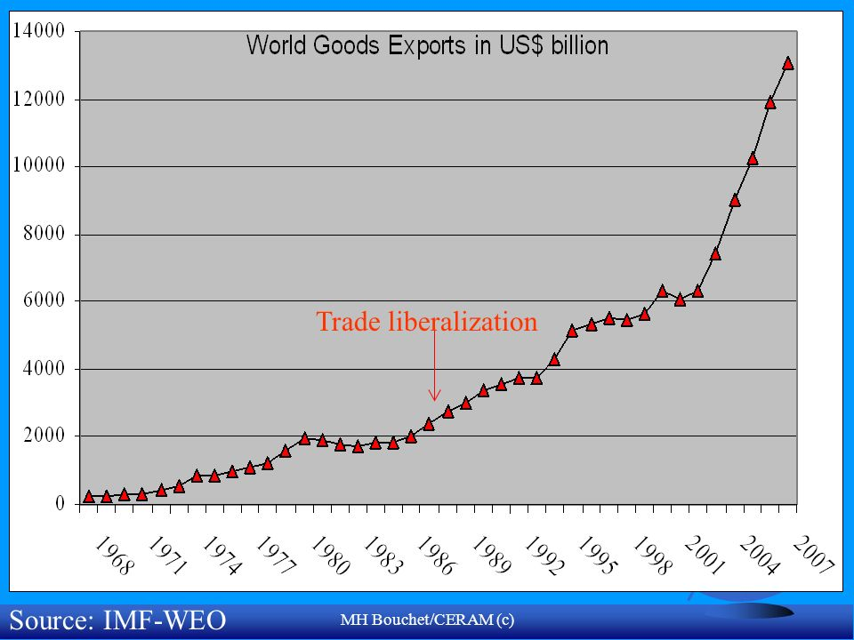 MH Bouchet/CERAM (c) Source: IMF-WEO Trade liberalization