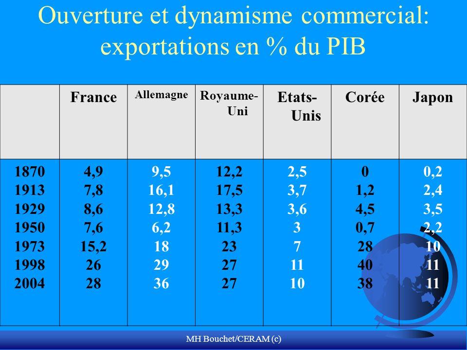 Ouverture et dynamisme commercial: exportations en % du PIB France Allemagne Royaume- Uni Etats- Unis CoréeJapon 1870 1913 1929 1950 1973 1998 2004 4,