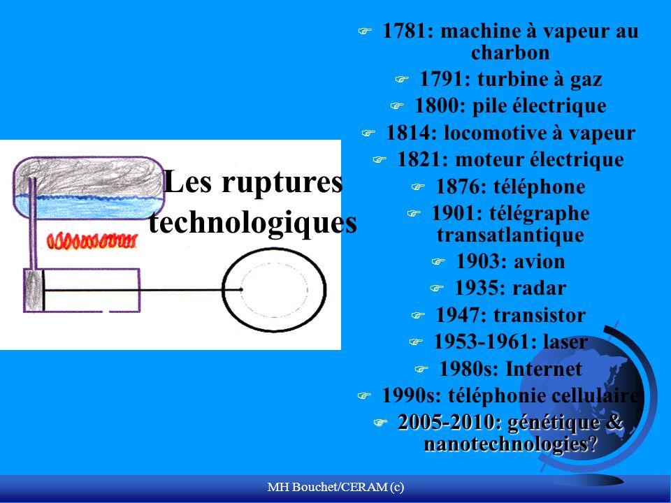 F 1781: machine à vapeur au charbon F 1791: turbine à gaz F 1800: pile électrique F 1814: locomotive à vapeur F 1821: moteur électrique F 1876: téléph
