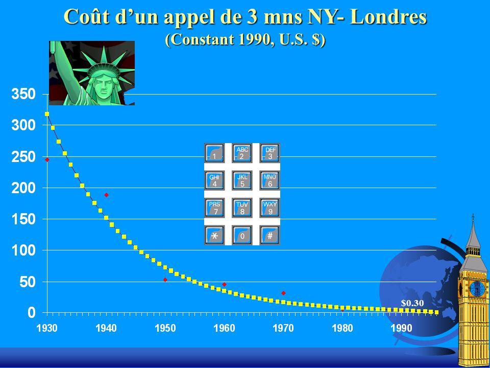 $0.30 Coût dun appel de 3 mns NY- Londres (Constant 1990, U.S. $)