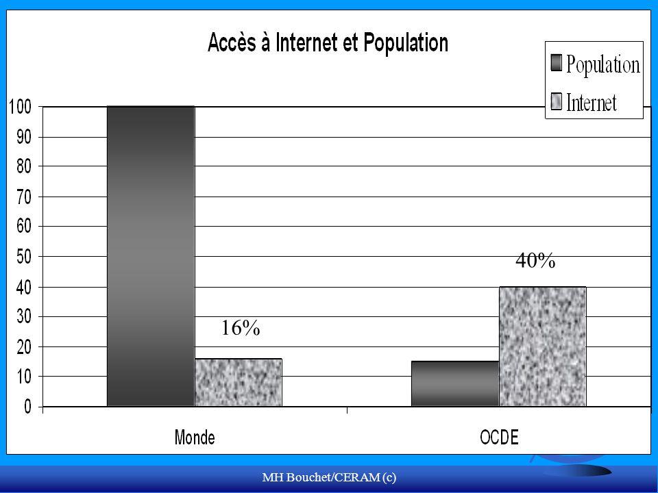 MH Bouchet/CERAM (c) 16% 40%