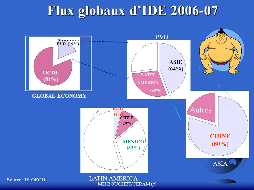 MH BOUCHET/CERAM (c) OCDE (81%) PVD (19%) ASIE (64%) LATIN AMERICA (29%) GLOBAL ECONOMY PVD LATIN AMERICA MEXICO (32%) CHILE (10%) PERU (4%) CHINE (80%) ASIA Flux globaux dIDE 2006-07 Flux globaux dIDE 2006-07 Source: IIF, OECD Autres