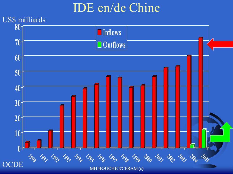 MH BOUCHET/CERAM (c) IDE en/de Chine US$ milliards OCDE