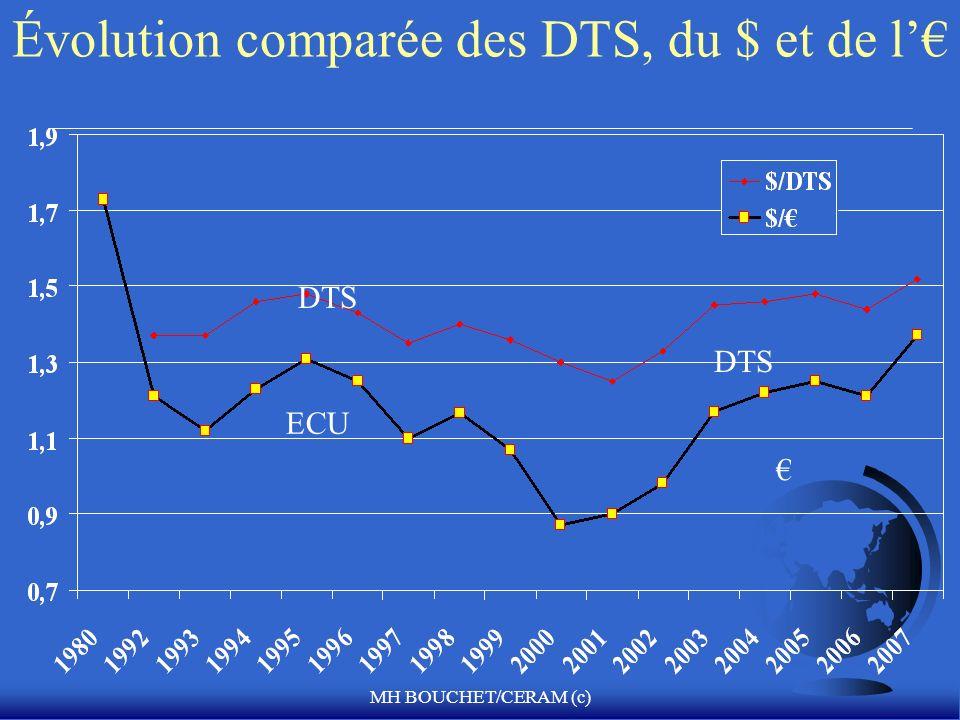 MH BOUCHET/CERAM (c) Évolution comparée des DTS, du $ et de l ECU DTS