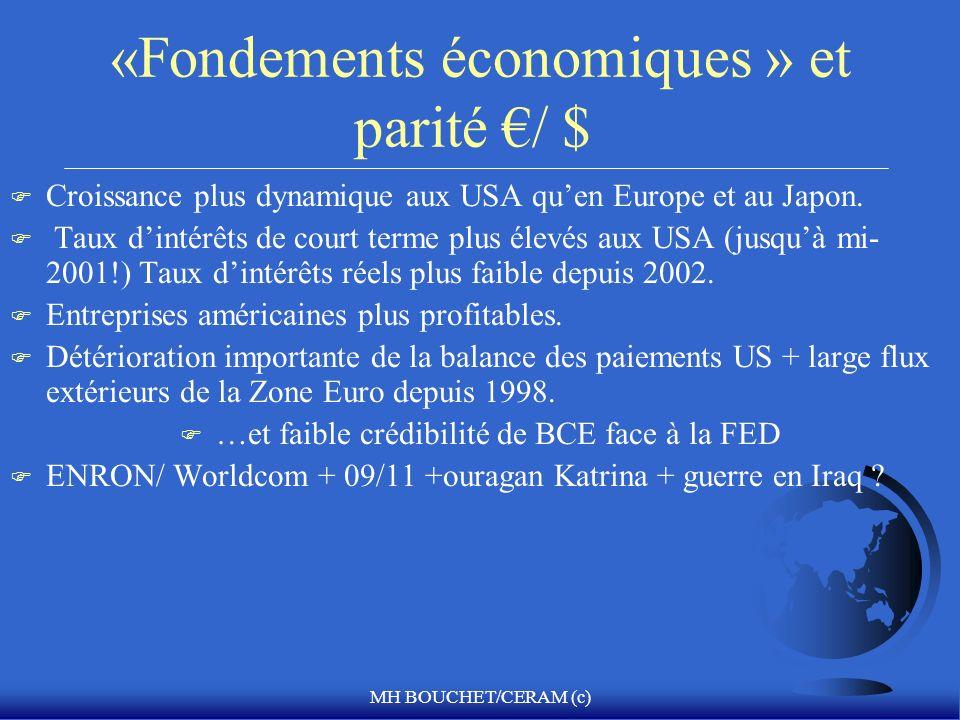 MH BOUCHET/CERAM (c) «Fondements économiques » et parité / $ F Croissance plus dynamique aux USA quen Europe et au Japon. F Taux dintérêts de court te