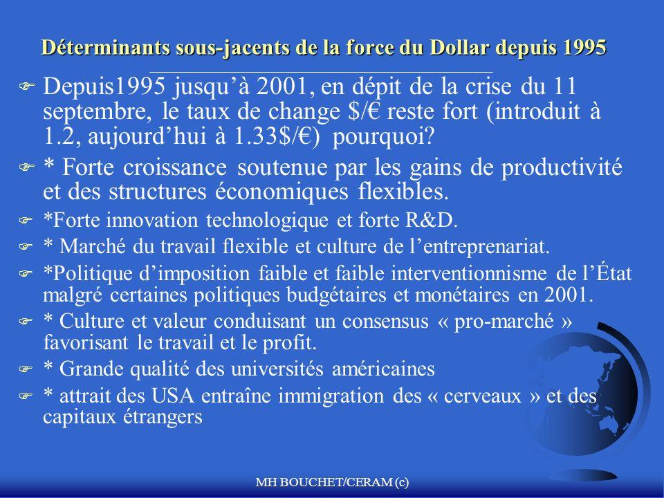 MH BOUCHET/CERAM (c) Déterminants sous-jacents de la force du Dollar depuis 1995 F Depuis1995 jusquà 2001, en dépit de la crise du 11 septembre, le ta