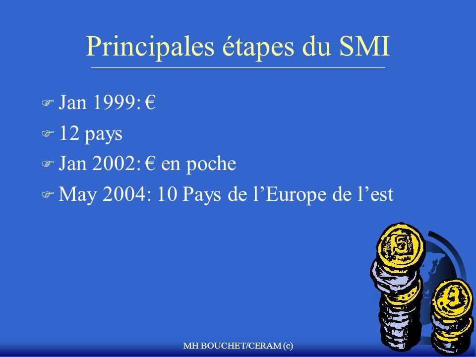 MH BOUCHET/CERAM (c) Principales étapes du SMI F Jan 1999: F 12 pays F Jan 2002: en poche F May 2004: 10 Pays de lEurope de lest