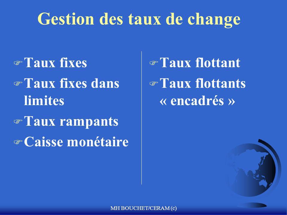 MH BOUCHET/CERAM (c) Gestion des taux de change F Taux fixes F Taux fixes dans limites F Taux rampants F Caisse monétaire F Taux flottant F Taux flott